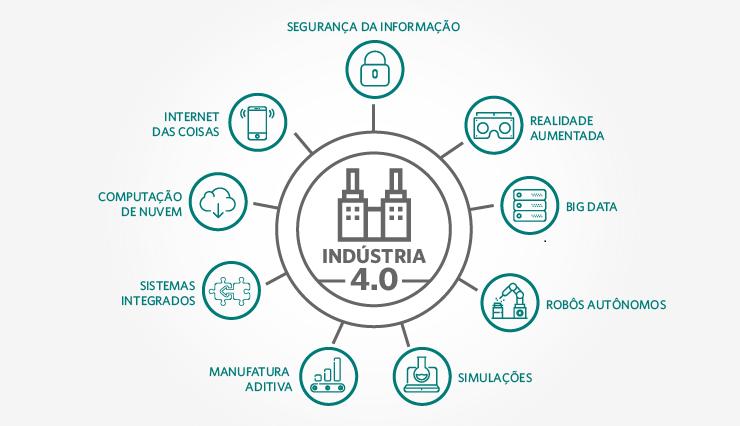 Indústria 4.0: quando a internet toma conta da fábrica